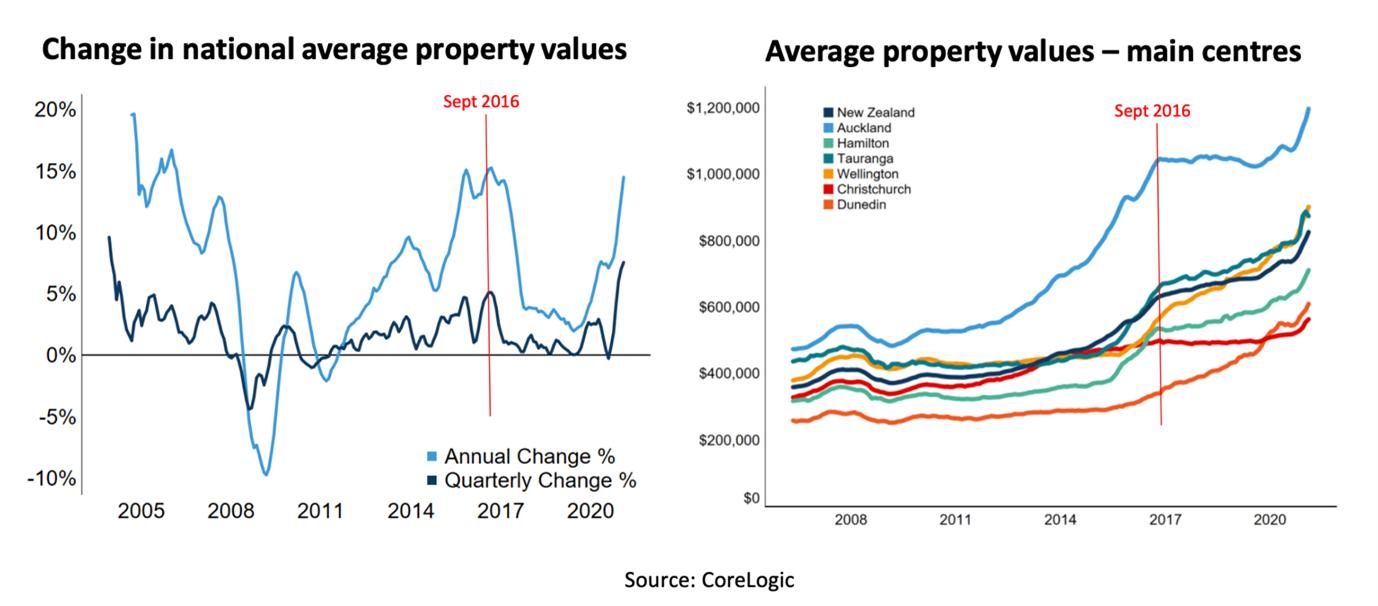 Corelogic graph Property report Feb