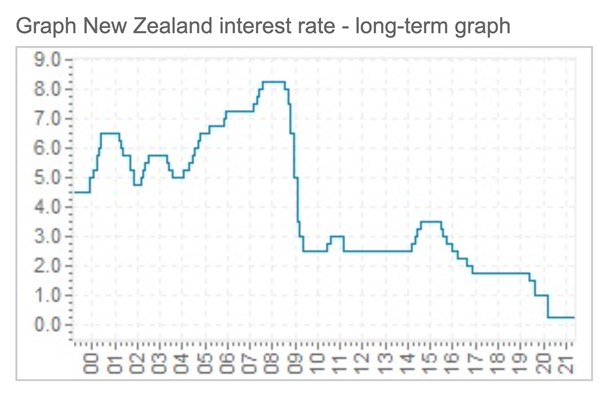 New-Zealand_interest_rate_long-term_graph